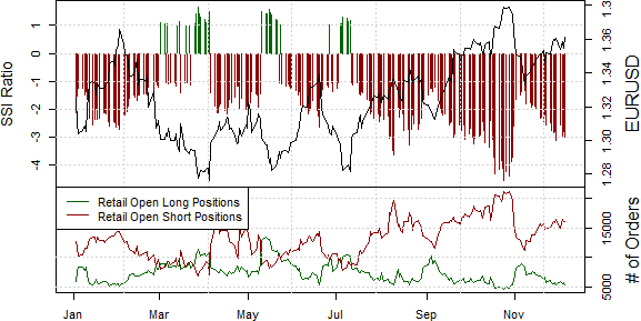 ssi_eur-usd_body_Picture_16.png, Euro Likely to Test Fresh Peaks versus US Dollar