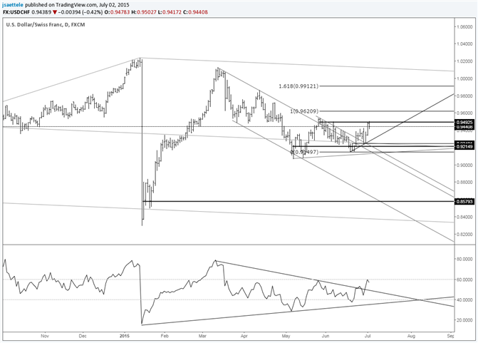 USD/CHF .9250 Holds as Support