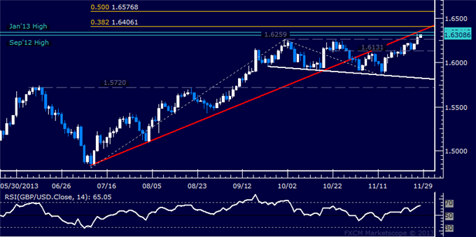 dailyclassics_gbp-usd_body_Picture_11.png, Forex: GBP/USD Technical Analysis  Testing Critical Former Highs