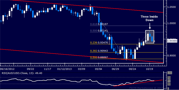 Forex_Strategy_AUDUSD_Down_Trend_Ready_to_Resume_body_Picture_5.png, Forex Strategy: AUD/USD Down Trend Ready to Resume?
