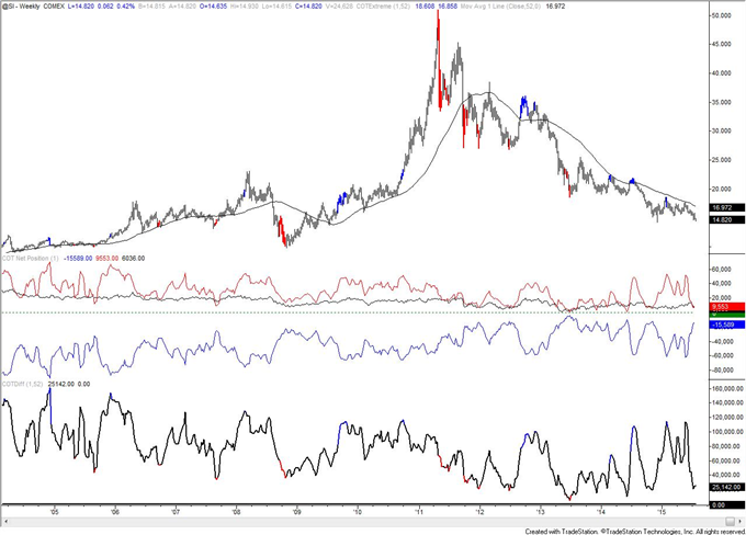 COT-52 Week Positioining Extremes in CAD and MXN