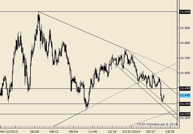 eliottWaves_us_dollar_index_body_Picture_1.png, USDOLLAR Mounts 3 Day Rally; Possible Resistance around 10460