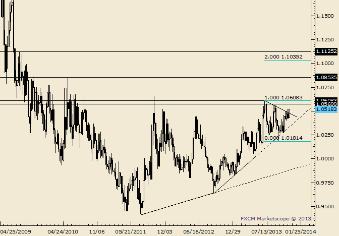 eliottWaves_usd-cad_body_Picture_5.png, USD/CAD Long Term Breakout Possibly at Work