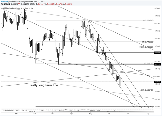 NZD/USD Inside Day at Downtrend Support