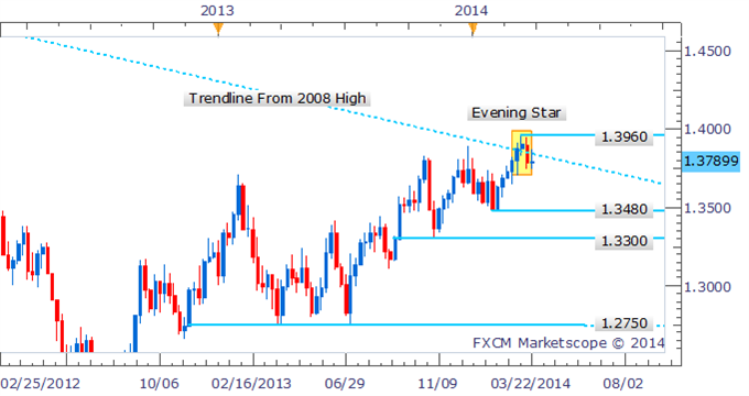 Forex-Strategy-EURUSD-Evening-Star-Warns-Of-Significant-Correction_body_Picture_1.png, Forex Strategy: EUR/USD Evening Star Warns Of Significant Correction