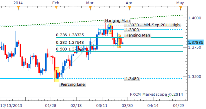 Forex-Strategy-EURUSD-Evening-Star-Warns-Of-Significant-Correction_body_Picture_3.png, Forex Strategy: EUR/USD Evening Star Warns Of Significant Correction