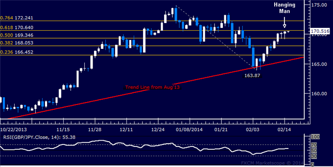 dailyclassics_gbp-jpy_body_Picture_7.png, Forex: GBP/JPY Technical Analysis  Readying to Turn Lower?