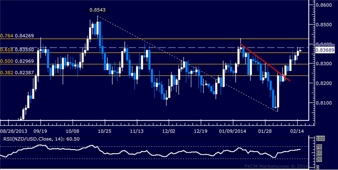 dailyclassics_nzd-usd_body_Picture_8.png, Forex: NZD/USD Technical Analysis  Trying to Expose 0.84 Figure