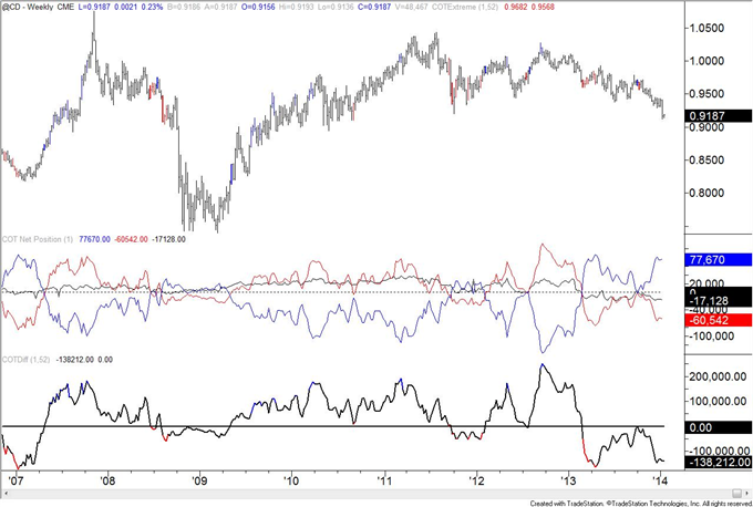 British_Pound_Positioning_at_Level_Last_Seen_at_Early_2013_Top_body_cad.png, British Pound Positioning at Level Last Seen at Early 2013 Top