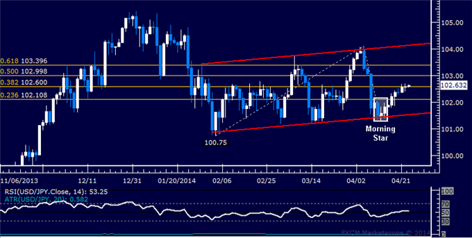 USD/JPY Technical Analysis  Resistance Sub-103.00 at Risk