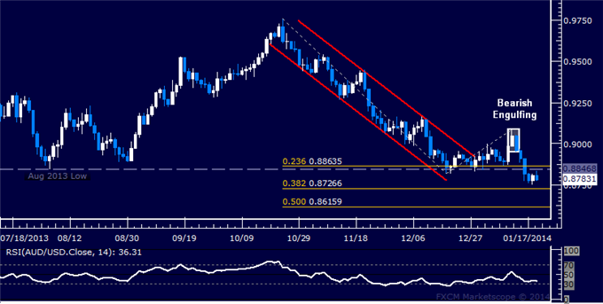 dailyclassics_aud-usd_body_Picture_9.png, Forex: AUD/USD Technical Analysis  Stalling at 4-Year Low