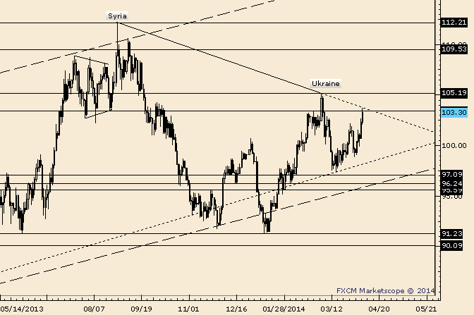 eliottWaves_oil_body_Picture_2.png, Crude at Trendline Resistance; Decision Time