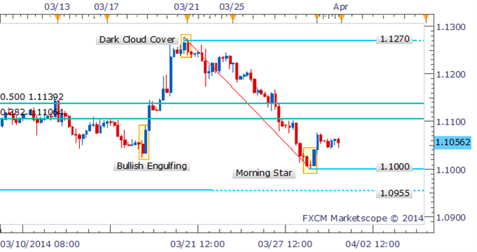 Forex-Strategy-USDCAD-Morning-Star-Hints-At-Bounce-To-1.1100_body_Picture_1.png, Forex Strategy: USD/CAD Morning Star Hints At Bounce To 1.1100
