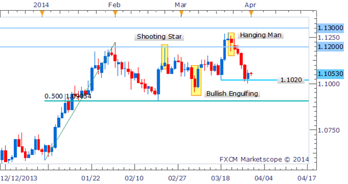 Forex-Strategy-USDCAD-Morning-Star-Hints-At-Bounce-To-1.1100_body_Picture_2.png, Forex Strategy: USD/CAD Morning Star Hints At Bounce To 1.1100