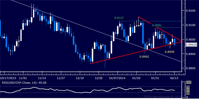 dailyclassics_usd-chf_body_Picture_11.png, USD/CHF Technical Analysis  Quiet Consolidation Continues