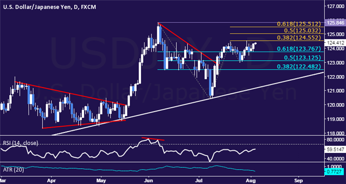 USD/JPY Technical Analysis: July Highs Pressured Anew