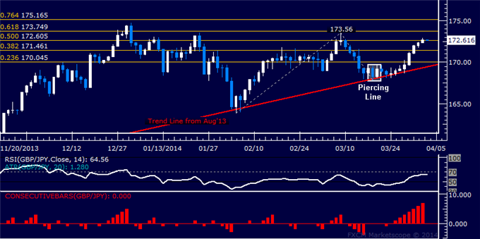 dailyclassics_gbp-jpy_body_Picture_11.png, Forex: GBP/JPY Technical Analysis  March Swing High Exposed