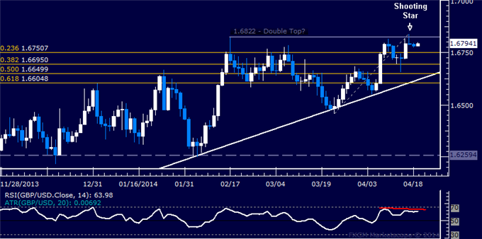GBP/USD Technical Analysis  Still Holding Short Position