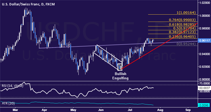 USD/CHF Technical Analysis: Digesting Near 3-Month High