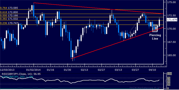 dailyclassics_gbp-jpy_body_Picture_11.png, GBP/JPY Technical Analysis  Pound Launches Brisk Rebound