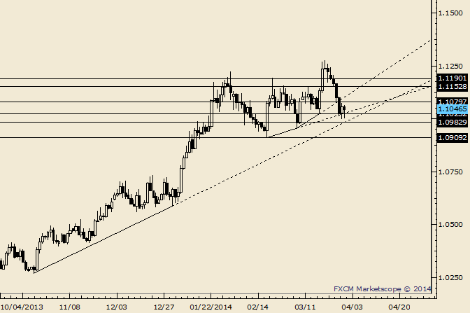 eliottWaves_usd-cad_body_Picture_5.png, USD/CAD Could Bounce into 1.1150-1.1200