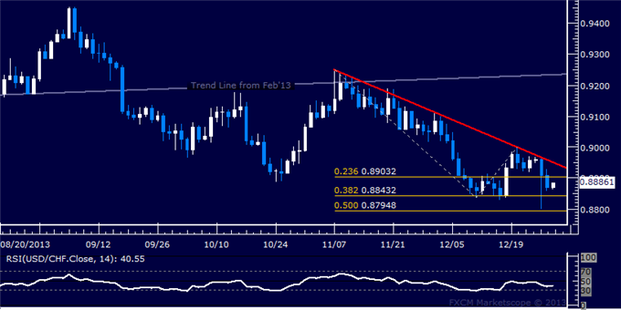 dailyclassics_usd-chf_body_Picture_8.png, Forex: USD/CHF Technical Analysis  Bulls Lose Grip on 0.89