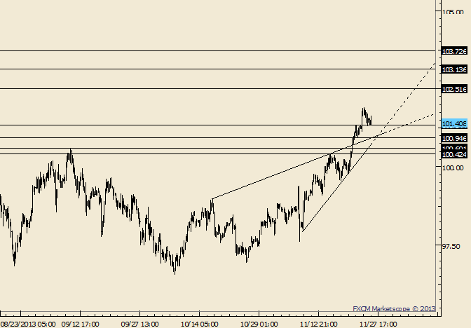 eliottWaves_usd-jpy_body_Picture_6.png, USD/JPY Inside Day as Market Consolidates; Watch 101.00