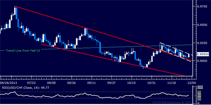 dailyclassics_usd-chf_body_Picture_11.png, Forex: USD/CHF Technical Analysis  Trying to Build Above 0.90