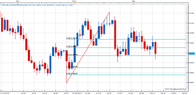 range_feb_13_body_Picture_2.png, Low Next Week in USD/CHF?
