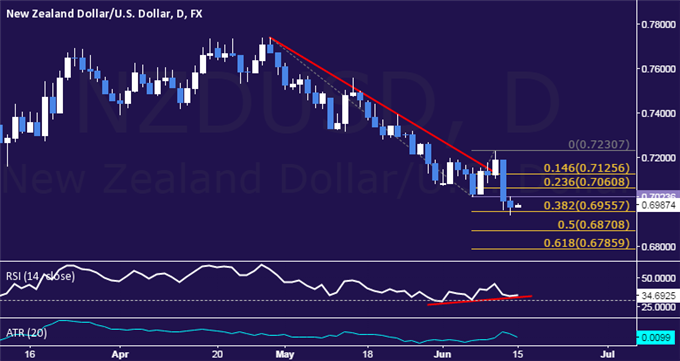 NZD/USD Technical Analysis: Rebound May Be Brewing