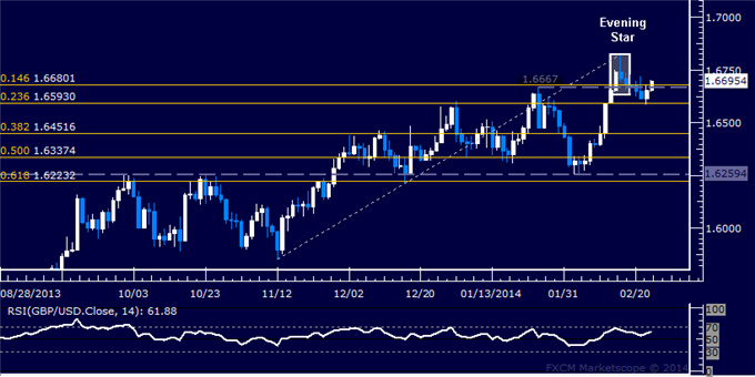 dailyclassics_gbp-usd_body_Picture_12.png, Forex: GBP/USD Technical Analysis  Ready to Turn Higher Anew?