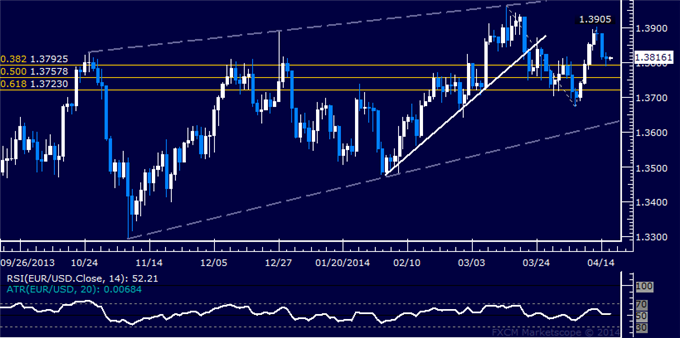 dailyclassics_eur-usd_body_Picture_12.png, EUR/USD Technical Analysis  Initial Support Met Sub-1.38