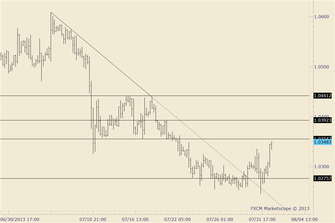 eliottWaves_usd-cad_body_usdcad.png, USD/CAD Impulsive Rally; Pullback Needed to Get Long