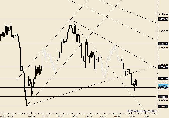 eliottWaves_gold_body_Picture_3.png, Gold 2nd Attempt at Follow Through on Reversal Fails