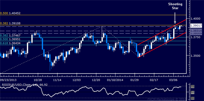 dailyclassics_eur-usd_body_Picture_12.png, Forex: EUR/USD Technical Analysis  Waiting for Short Trade Signal
