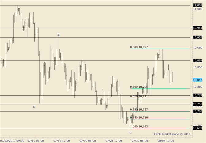 eliottWaves_us_dollar_index_body_usdollar.png, USDOLLAR Measured Confluence Suggests Support Near 10780