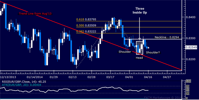 dailyclassics_eur-chf_body_Picture_11.png, EUR/GBP Technical Analysis  Head and Shoulders Forming?