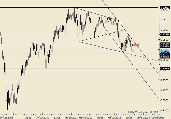 eliottWaves_aud-usd_body_Picture_8.png, AUD/USD Outside Week Follows 10 Consecutive Down Weeks