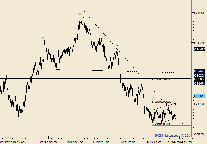 eliottWaves_aud-usd_body_Picture_8.png, AUD/USD Breaks Above .9000; That Level is Now Support