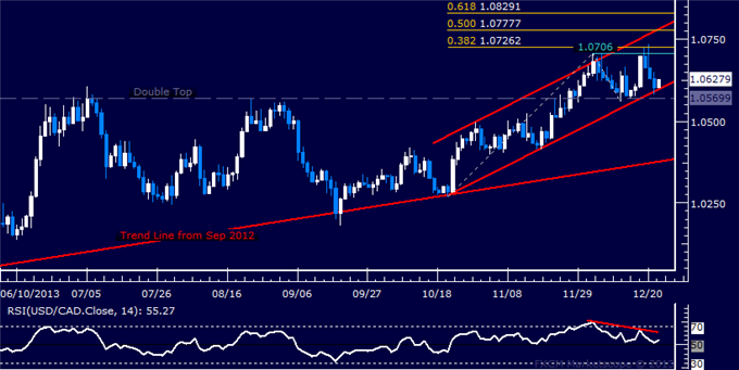 dailyclassics_usd-cad_body_Picture_7.png, Forex: USD/CAD Technical Analysis  Testing Key Channel Bottom