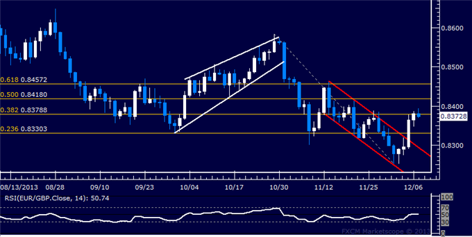 dailyclassics_eur-chf_body_Picture_11.png, Forex: EUR/GBP Technical Analysis  Resistance Met Below 0.84