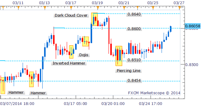 Forex-Strategy-NZDUSD-Aims-At-0.8635-Following-Doji-on-Daily_body_Picture_2.png, Forex Strategy: NZD/USD Aims At 0.8635 Following Doji on Daily