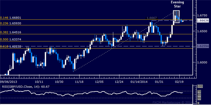 dailyclassics_gbp-usd_body_Picture_12.png, Forex: GBP/USD Technical Analysis  Waiting for Short Trade Setup