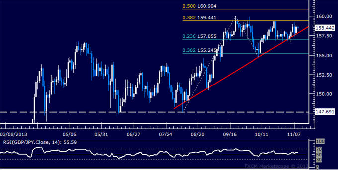 dailyclassics_gbp-jpy_body_Picture_11.png, Forex: GBP/JPY Technical Analysis  Key Resistance Below 160.00