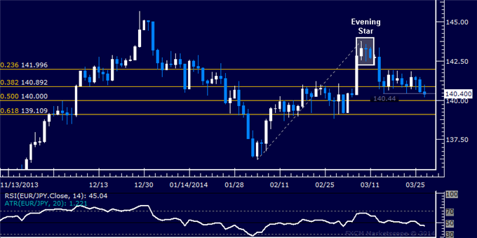 dailyclassics_eur-jpy_body_Picture_12.png, Forex: EUR/JPY Technical Analysis  Trying to Expose 140.00 Figure