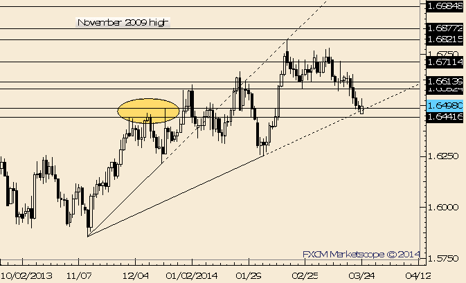 eliottWaves_gbp-usd_body_Picture_9.png, GBP/USD Outside Day at Trendline; Key Juncture