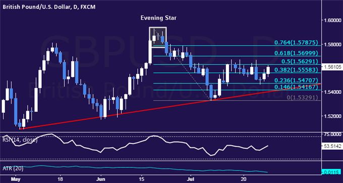 GBP/USD Technical Analysis: Range Resistance Back in Play
