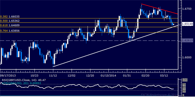 dailyclassics_gbp-usd_body_Picture_12.png, Forex: GBP/USD Technical Analysis  Four-Month Support at Risk