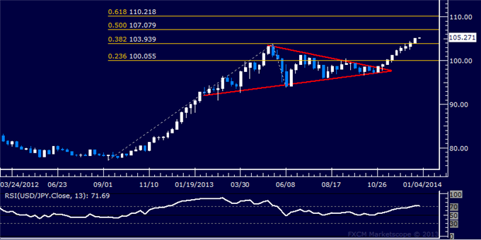 Forex_Strategy_USDJPY_Exposes_107.00_Figure_body_Picture_5.png, Forex Strategy: USD/JPY Exposes 107.00 Figure