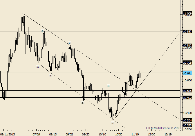 eliottWaves_us_dollar_index_body_Picture_1.png, USDOLLAR Small Range Key Reversal Unfolds at 2 Month Highs